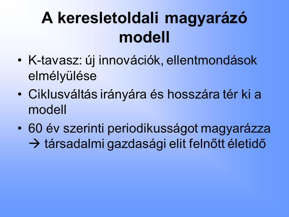 A keresletoldali magyarázó modell •K-tavasz: új innovációk, ellentmondások elmélyülése •Ciklusváltás irányára és hosszára tér ki a modell •60 év szerinti periodikusságot magyarázza  társadalmi gazdasági elit felnőtt életidő