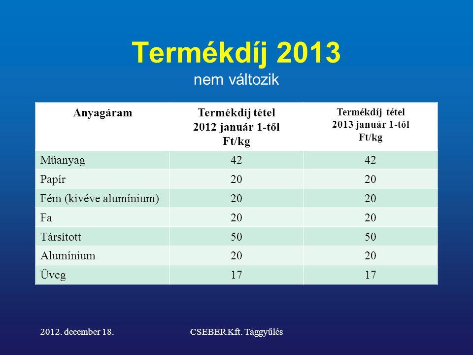 Termékdíj 2013 nem változik 2012. december 18.CSEBER Kft.
