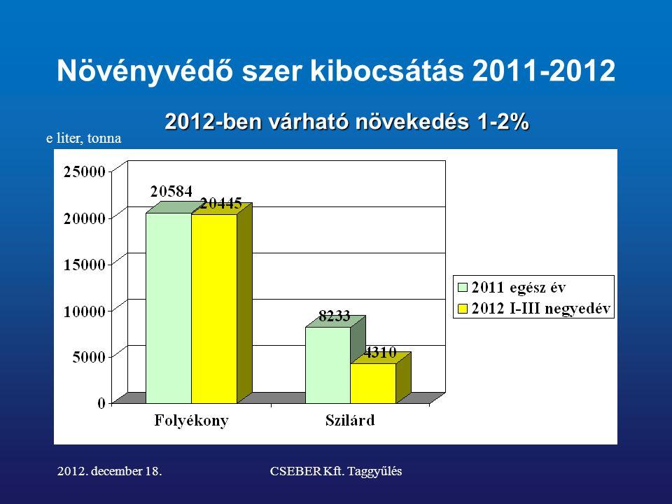 Növényvédő szer szakma •Az éves kibocsátás várhatóan1-2%-al nő 2011- hez képest •A generikus szerek kibocsátása nőtt •Bevezették a termékdíj fizetési kötelezettséget •Szolgáltatási díjat csökkentettük 10%-kal, mert a szekunder csomagolásokkal nem kellett foglalkoznunk 2012.