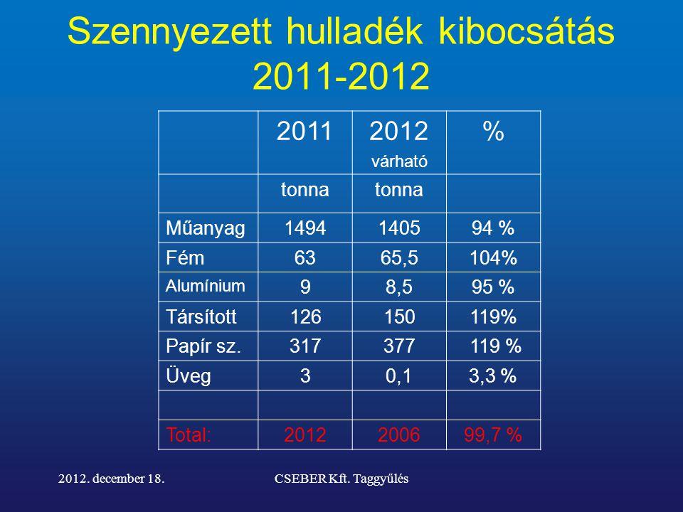 Szennyezett hulladék kibocsátás 2011-2012 20112012 várható % tonna Műanyag1494140594 % Fém6365,5104% Alumínium 98,595 % Társított126150119% Papír sz.317377 119 % Üveg30,13,3 % Total:2012200699,7 % 2012.