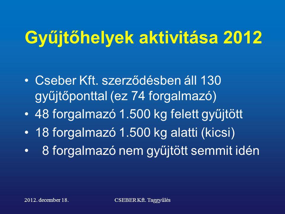 Gyűjtőhelyek aktivitása 2012 (%) 2012. december 18.CSEBER Kft. Taggyűlés Gyűjtőhely neve %