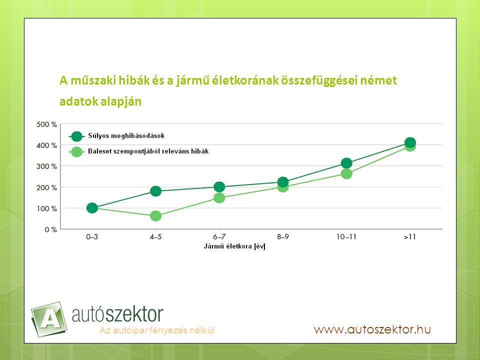 Az autóipar fényezés nélkül www.autoszektor.hu A műszaki hibák és a jármű életkorának összefüggései német adatok alapján