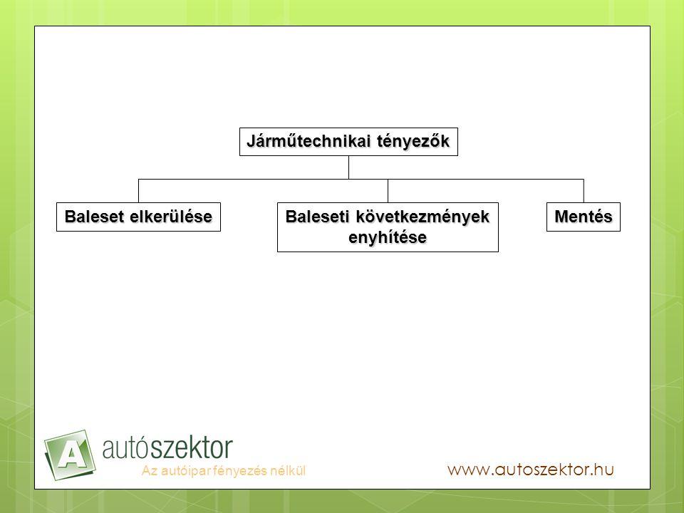 Az autóipar fényezés nélkül www.autoszektor.hu Járműtechnikai tényezők Mentés Baleseti következmények enyhítése Baleset elkerülése