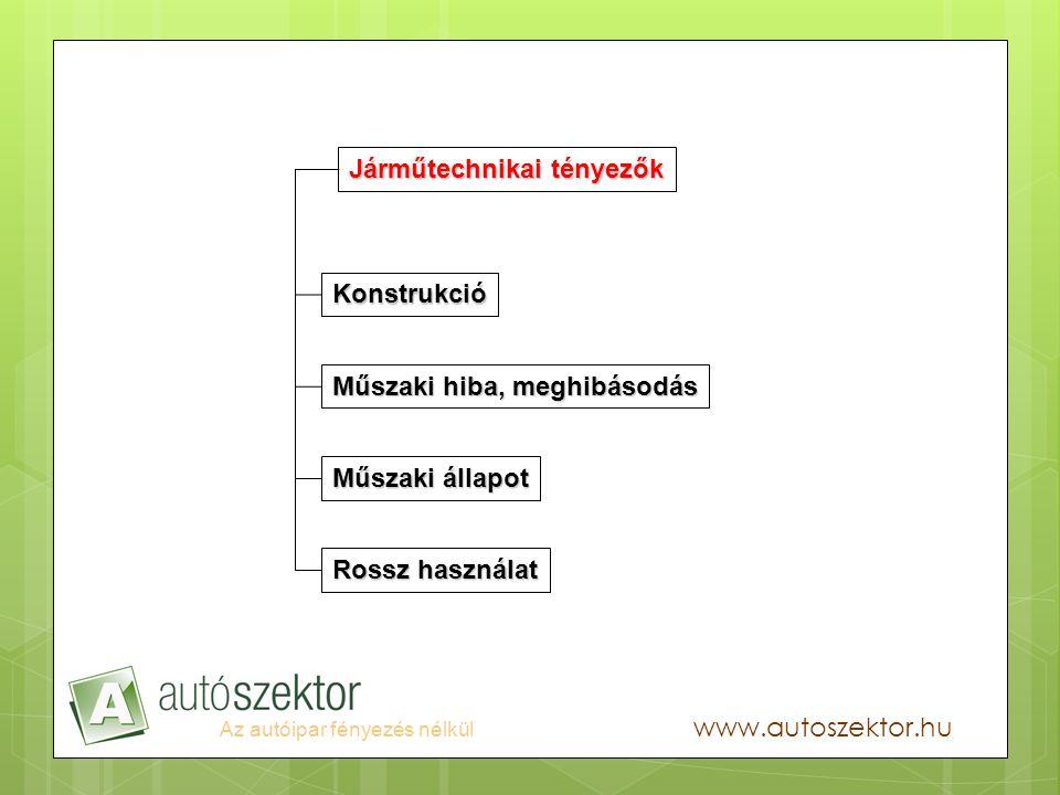 Az autóipar fényezés nélkül www.autoszektor.hu Köszönöm a figyelmet!
