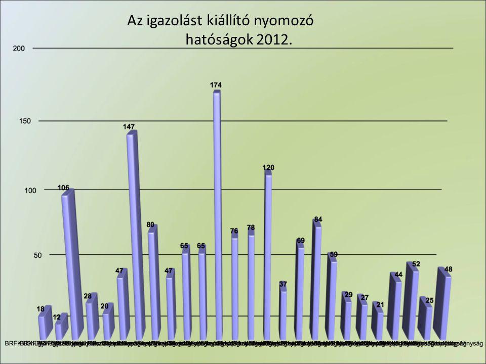 Az igazolást kiállító nyomozó hatóságok 2012.