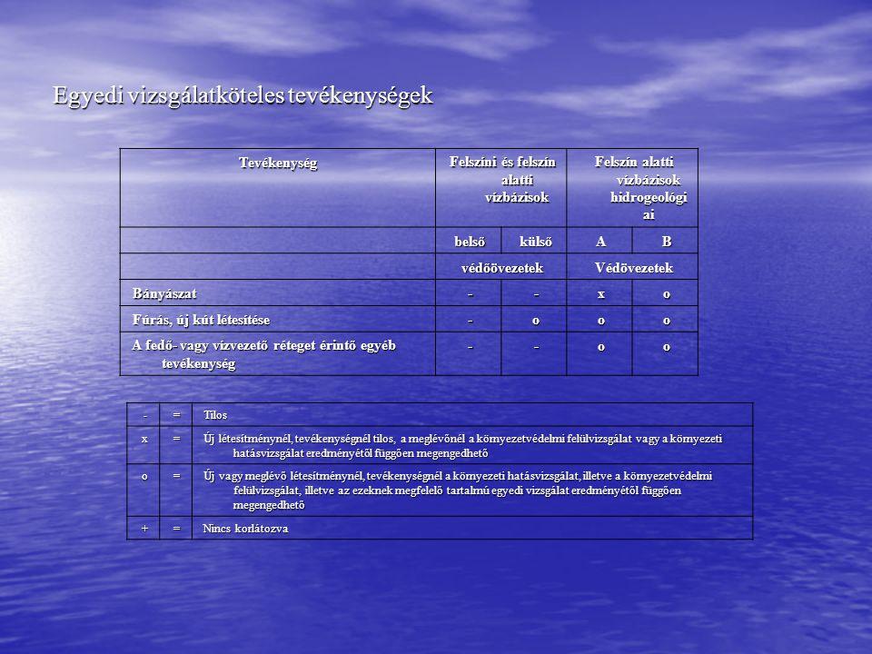 Egyedi vizsgálatköteles tevékenységek Tevékenység Felszíni és felszín alatti vízbázisok Felszíni és felszín alatti vízbázisok Felszín alatti vízbázisok hidrogeológi ai Felszín alatti vízbázisok hidrogeológi ai belső belső külső külső A B védőövezetek védőövezetek Védövezetek Védövezetek Bányászat Bányászat - - x o Fúrás, új kút létesítése Fúrás, új kút létesítése - o o o A fedő- vagy vízvezető réteget érintő egyéb tevékenység A fedő- vagy vízvezető réteget érintő egyéb tevékenység - - o o - = Tilos Tilos x = Új létesítménynél, tevékenységnél tilos, a meglévőnél a környezetvédelmi felülvizsgálat vagy a környezeti hatásvizsgálat eredményétől függően megengedhető Új létesítménynél, tevékenységnél tilos, a meglévőnél a környezetvédelmi felülvizsgálat vagy a környezeti hatásvizsgálat eredményétől függően megengedhető o = Új vagy meglévő létesítménynél, tevékenységnél a környezeti hatásvizsgálat, illetve a környezetvédelmi felülvizsgálat, illetve az ezeknek megfelelő tartalmú egyedi vizsgálat eredményétől függően megengedhető Új vagy meglévő létesítménynél, tevékenységnél a környezeti hatásvizsgálat, illetve a környezetvédelmi felülvizsgálat, illetve az ezeknek megfelelő tartalmú egyedi vizsgálat eredményétől függően megengedhető + = Nincs korlátozva Nincs korlátozva
