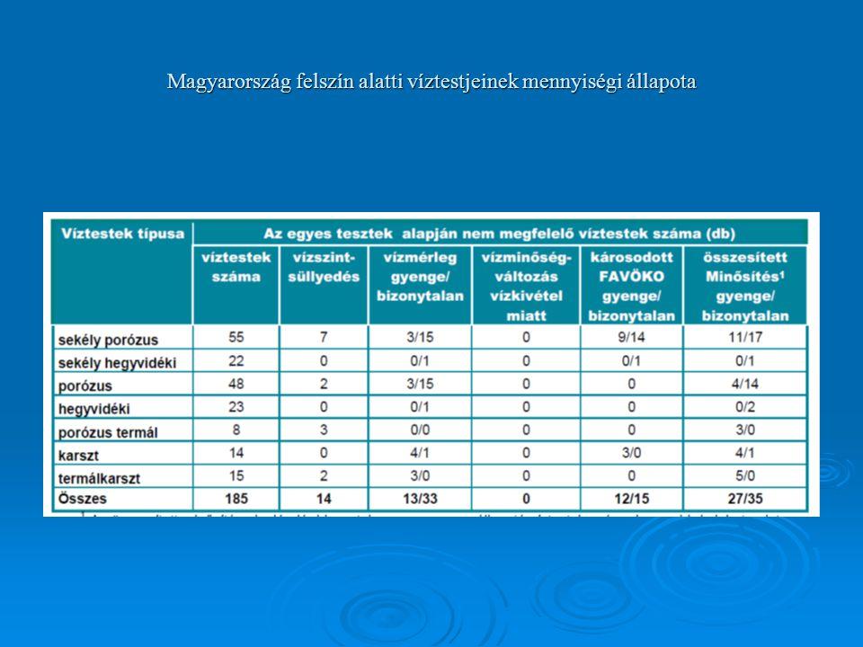 Magyarország felszín alatti víztestjeinek mennyiségi állapota