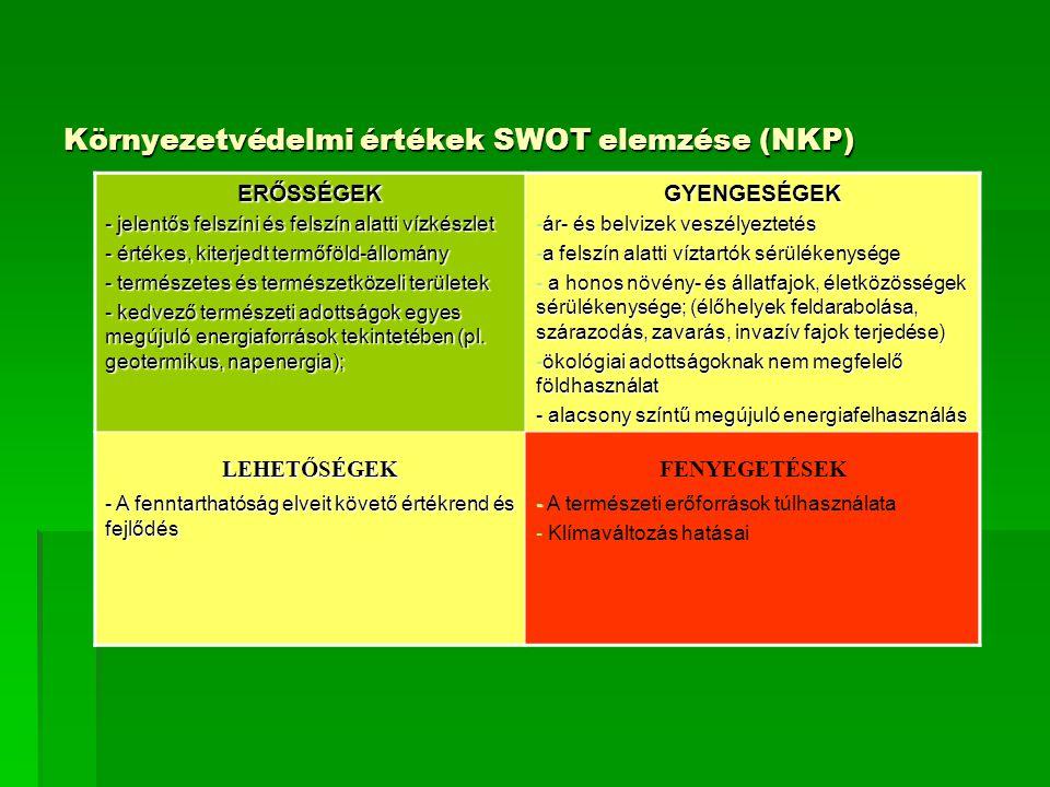 Környezetvédelmi értékek SWOT elemzése (NKP) ERŐSSÉGEK - jelentős felszíni és felszín alatti vízkészlet - értékes, kiterjedt termőföld-állomány - természetes és természetközeli területek - kedvező természeti adottságok egyes megújuló energiaforrások tekintetében (pl.