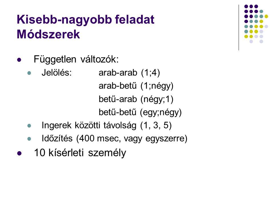 Kisebb-nagyobb feladat Módszerek  Független változók:  Jelölés:arab-arab (1;4) arab-betű (1;négy) betű-arab (négy;1) betű-betű (egy;négy)  Ingerek