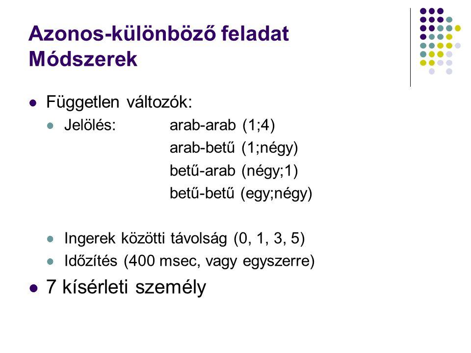 Azonos-különböző feladat Módszerek  Független változók:  Jelölés:arab-arab (1;4) arab-betű (1;négy) betű-arab (négy;1) betű-betű (egy;négy)  Ingere