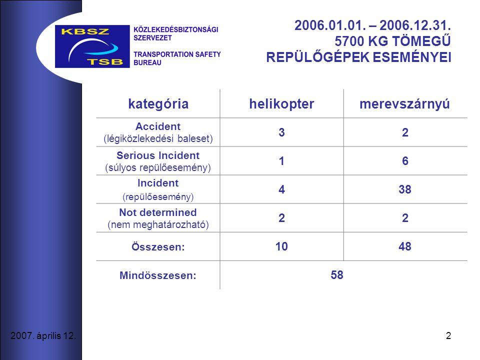 2 2007. április 12. 2006.01.01. – 2006.12.31.