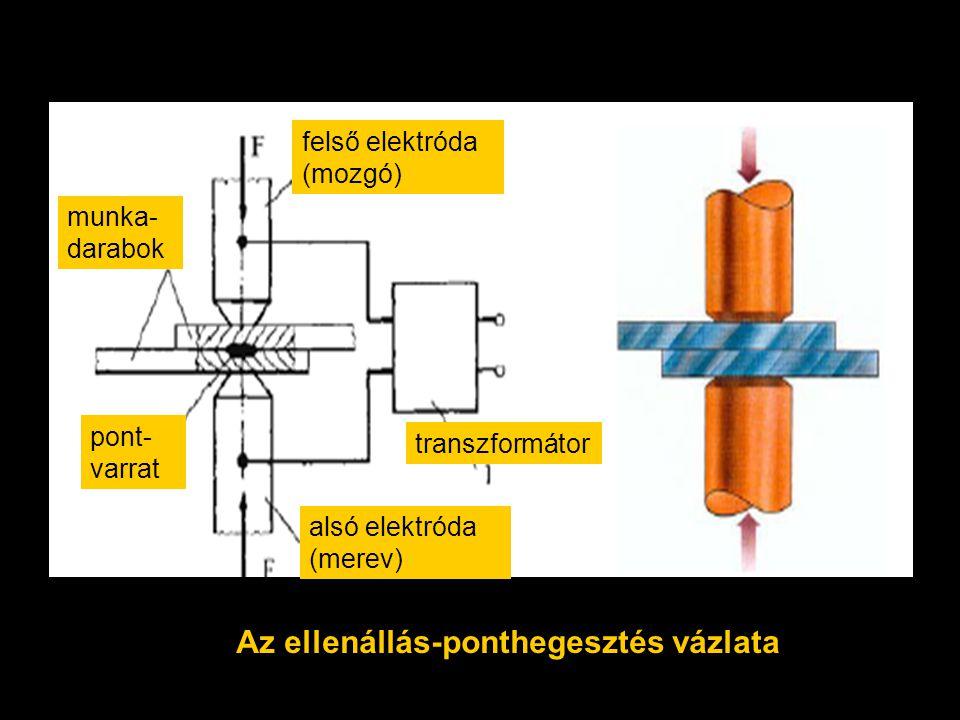 munka- darabok felső elektróda (mozgó) alsó elektróda (merev) transzformátor pont- varrat Az ellenállás-ponthegesztés vázlata
