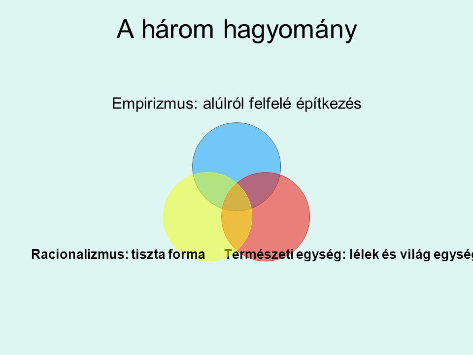 A három hagyomány Empirizmus: alúlról felfelé építkezés Természeti egység: lélek és világ egysége Racionalizmus: tiszta forma