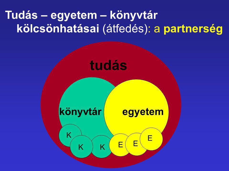 Tudás – egyetem – könyvtár kölcsönhatásai (átfedés): a partnerség tudás könyvtáregyetem K KK E E E