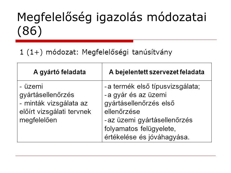 Megfelelőség igazolás módozatai (86) A gyártó feladataA bejelentett szervezet feladata -üzemi gyártásellenőrzés -minták vizsgálata az előírt vizsgálat