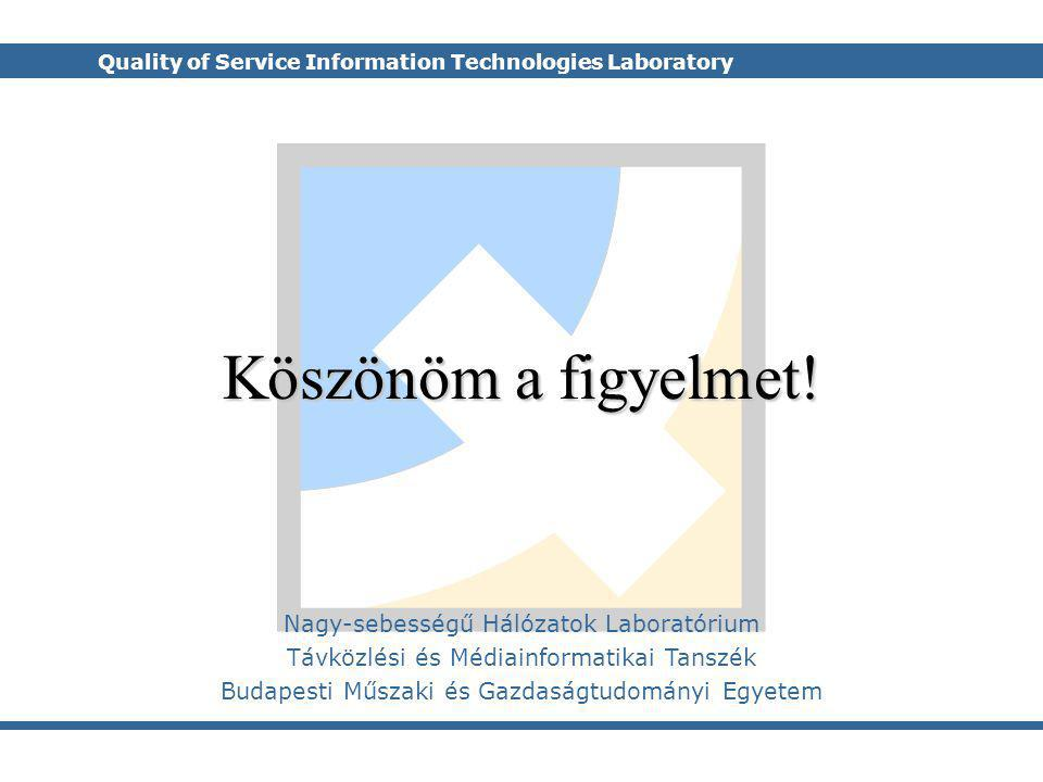 Quality of Service Information Technologies Laboratory Nagy-sebességű Hálózatok Laboratórium Távközlési és Médiainformatikai Tanszék Budapesti Műszaki és Gazdaságtudományi Egyetem Köszönöm a figyelmet!