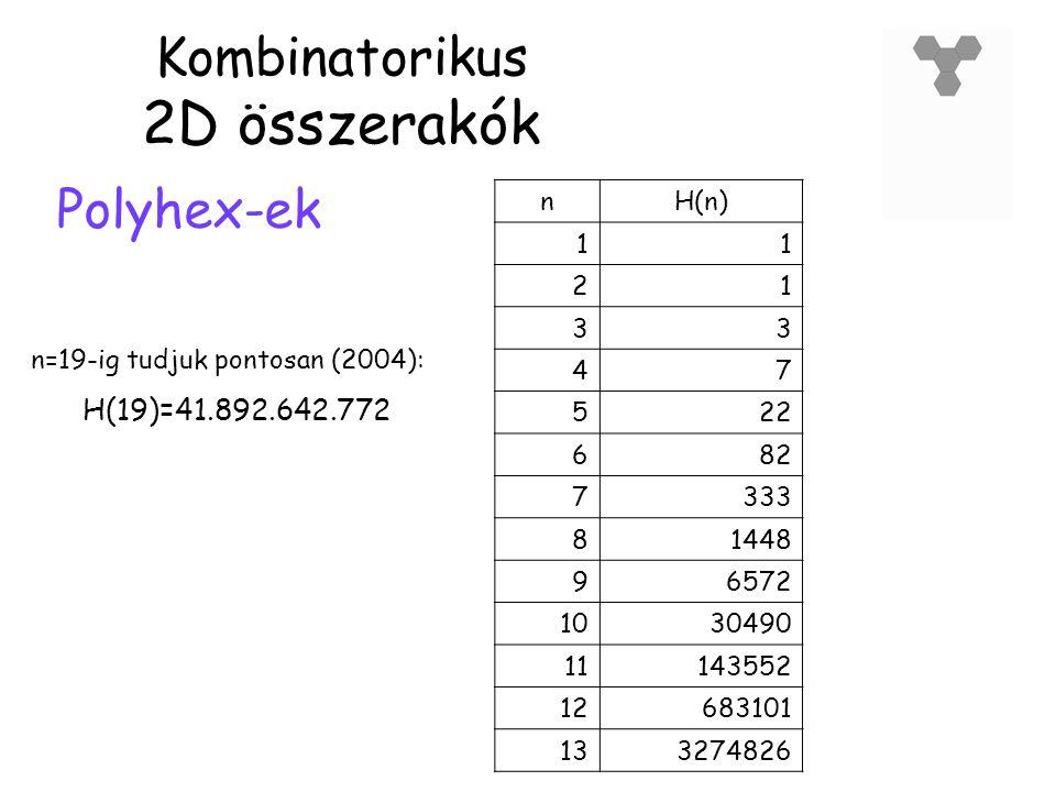 Kombinatorikus 2D összerakók Polyhex-ek nH(n) 11 21 33 47 522 682 7333 81448 96572 1030490 11143552 12683101 133274826 n=19-ig tudjuk pontosan (2004): H(19)=41.892.642.772