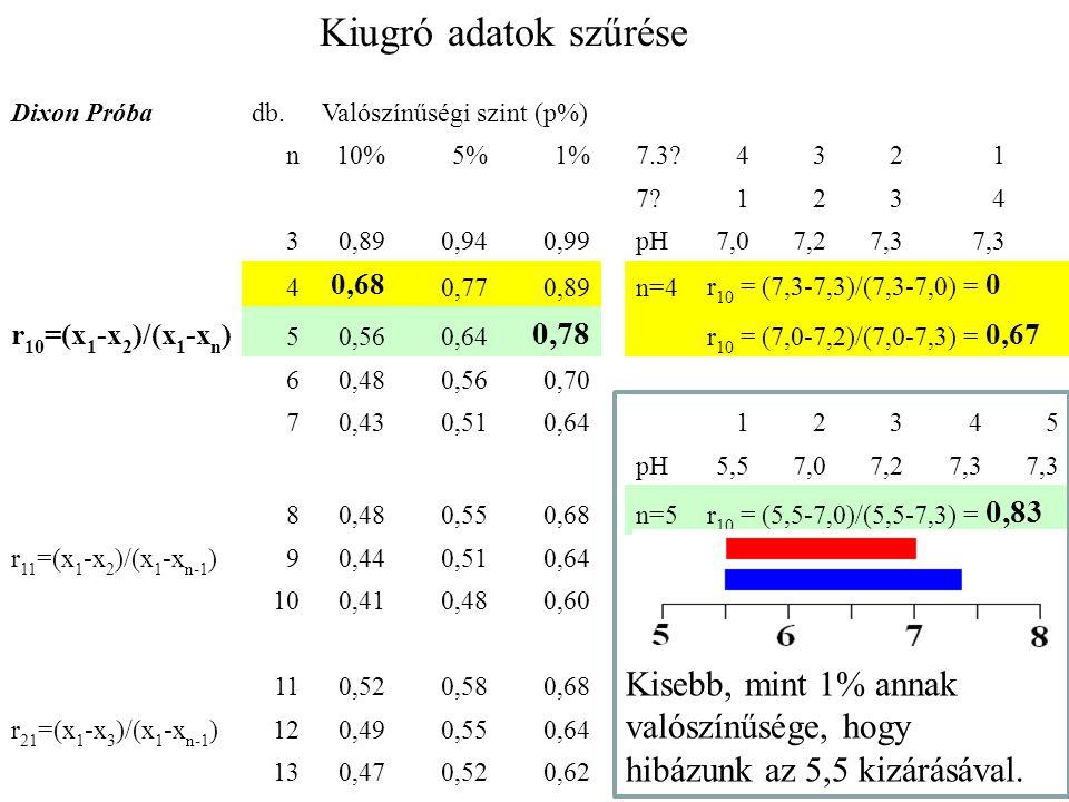 Dixon Próbadb.Valószínűségi szint (p%) n10%5%1%7.3 4321 7 1234 30,890,940,99pH7,07,27,3 4 0,68 0,770,89n=4 r 10 = (7,3-7,3)/(7,3-7,0) = 0 r 10 =(x 1 -x 2 )/(x 1 -x n ) 50,560,64 0,78 r 10 = (7,0-7,2)/(7,0-7,3) = 0,67 60,480,560,70 70,430,510,6412345 pH5,57,07,27,3 80,480,550,68n=5 r 10 = (5,5-7,0)/(5,5-7,3) = 0,83 r 11 =(x 1 -x 2 )/(x 1 -x n-1 )90,440,510,64 100,410,480,60 110,520,580,68 r 21 =(x 1 -x 3 )/(x 1 -x n-1 )120,490,550,64 130,470,520,62 Kiugró adatok szűrése Kisebb, mint 1% annak valószínűsége, hogy hibázunk az 5,5 kizárásával.