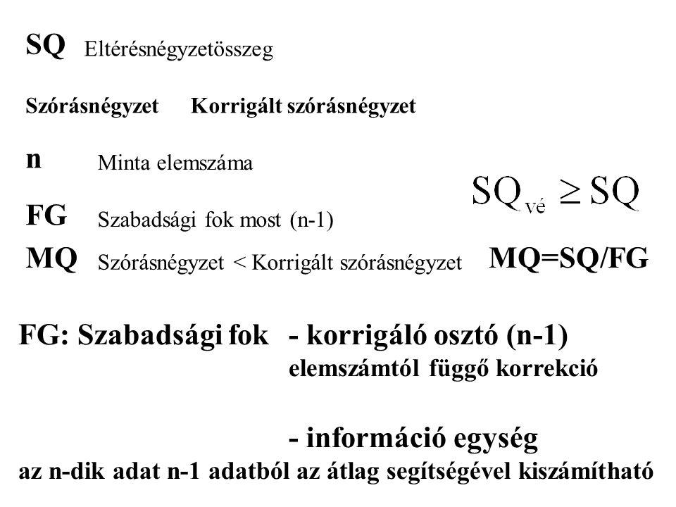 SQ Eltérésnégyzetösszeg SzórásnégyzetKorrigált szórásnégyzet n Minta elemszáma FG Szabadsági fok most (n-1) MQ Szórásnégyzet < Korrigált szórásnégyzet MQ=SQ/FG FG: Szabadsági fok- korrigáló osztó (n-1) elemszámtól függő korrekció - információ egység az n-dik adat n-1 adatból az átlag segítségével kiszámítható