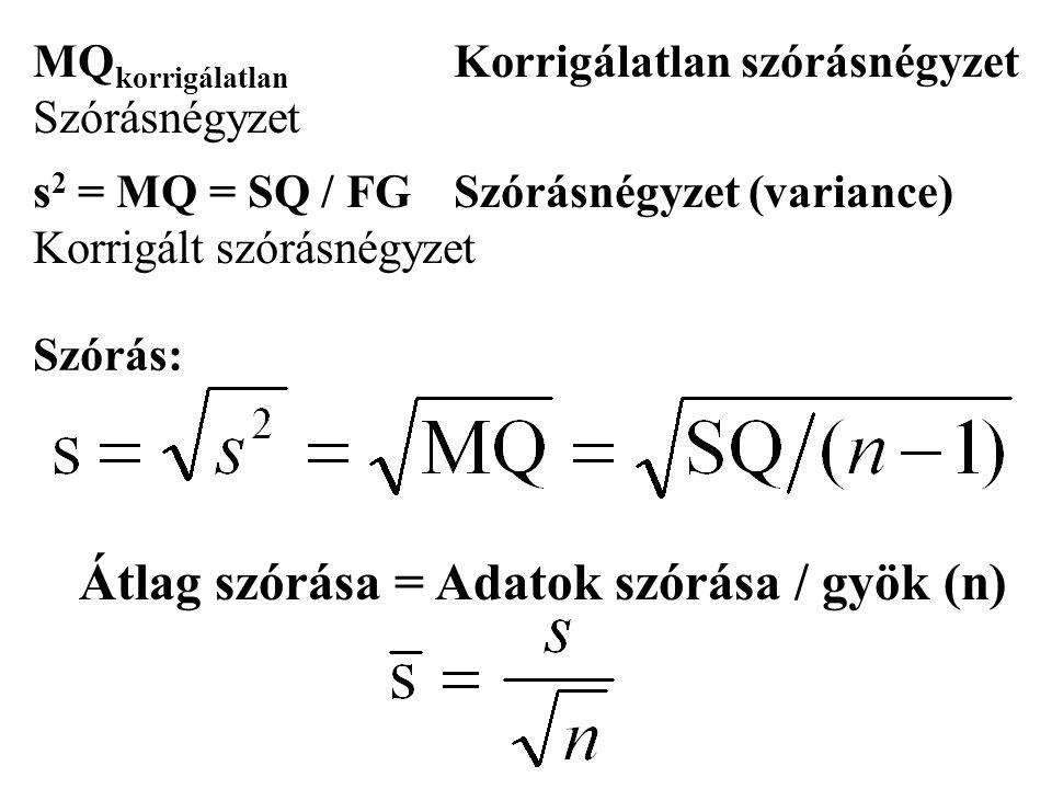 Átlag szórása = Adatok szórása / gyök (n) MQ korrigálatlan Korrigálatlan szórásnégyzet Szórásnégyzet s 2 = MQ = SQ / FGSzórásnégyzet (variance) Korrigált szórásnégyzet Szórás: