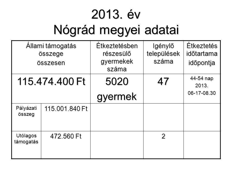 2013. év Nógrád megyei adatai Állami támogatás összege összesen Étkeztetésben részesülő gyermekek száma Igénylő települések száma Étkeztetés időtartam