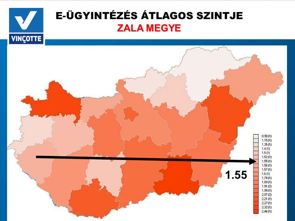 E-ÜGYINTÉZÉS ÁTLAGOS SZINTJE ZALA MEGYE 1.55