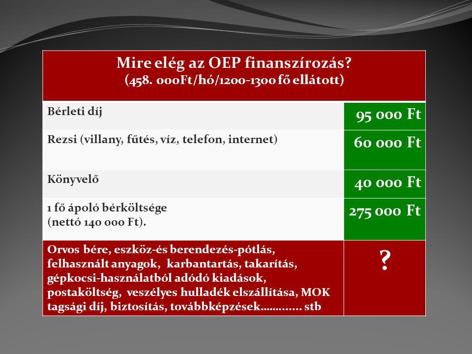 Mire elég az OEP finanszírozás? (458. 000Ft/hó/1200-1300 fő ellátott) Bérleti díj 95 000 Ft Rezsi (villany, fűtés, víz, telefon, internet) 60 000 Ft K
