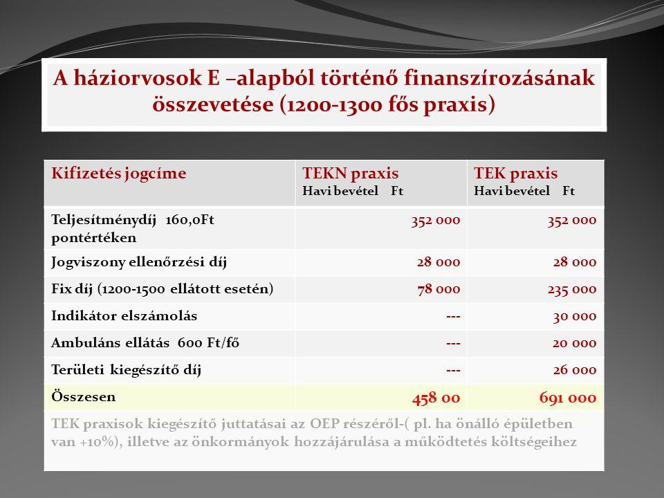 A háziorvosok E –alapból történő finanszírozásának összevetése (1200-1300 fős praxis) Kifizetés jogcímeTEKN praxis Havi bevétel Ft TEK praxis Havi bev