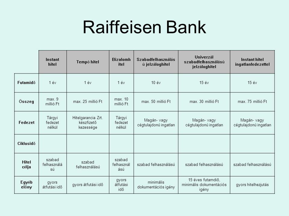 Raiffeisen Bank Betétfedezetes hitelkonstrukció Lombard fedezetes hitelkonstrukció Termőföld fedezetes jelzáloghitel Új Magyarország Vállalkozásfejlesztési és Agrárfejlesztési hitelprogram Mezőgazdasági támogatások előfinanszírozása Áthidaló hitel Futamiő10 év 15 év2 év Összegmax.