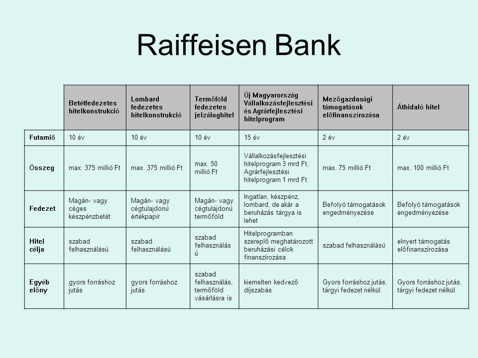 UniCredit Bank Hungary MegnevezésTöbbcélú hitelkeret (MPCL)Hitelautomata Extra Magánbetéttel fedezett forint gyorshitel (éven belül) Igénybevevők köretársas és egyéni vállalkozások Kft., Kkt., Bt., Rt., szövetkezet és egyéni vállalkozó társas vállalkozások (akár kezdők is) A hitel lényege egy hitelkeret szerződéssel több finanszírozási forma vehető igénybe folyószámlahitel 100%-ban magánszemély óvadéki forint betétjével fedezett kölcsön Hitelcél, felhasz- nálhatóság folyószámlahitel, forgóeszköz hitel, bankgarancia, üzleti hitelkártya, akkreditív forgóeszközhitel, megfelelő likviditás biztosítása rövidtávon tagi kölcsön kiváltása Igényelhető hitelösszegügyfélminősítés és ügyféligény függvénye min.
