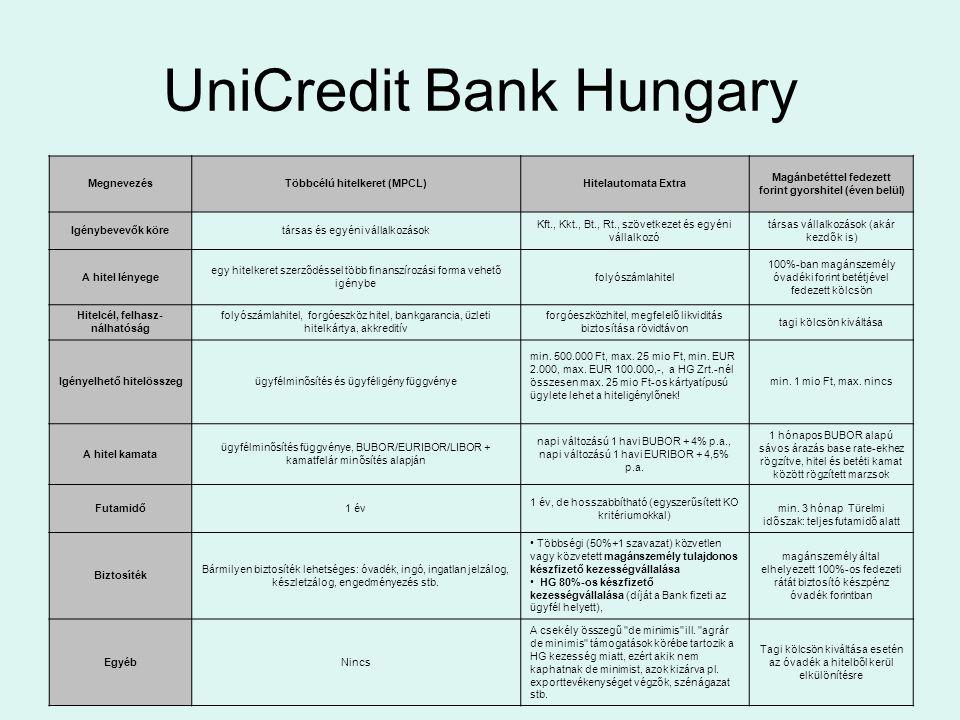 UniCredit Bank Hungary MegnevezésTöbbcélú hitelkeret (MPCL)Hitelautomata Extra Magánbetéttel fedezett forint gyorshitel (éven belül) Igénybevevők köre