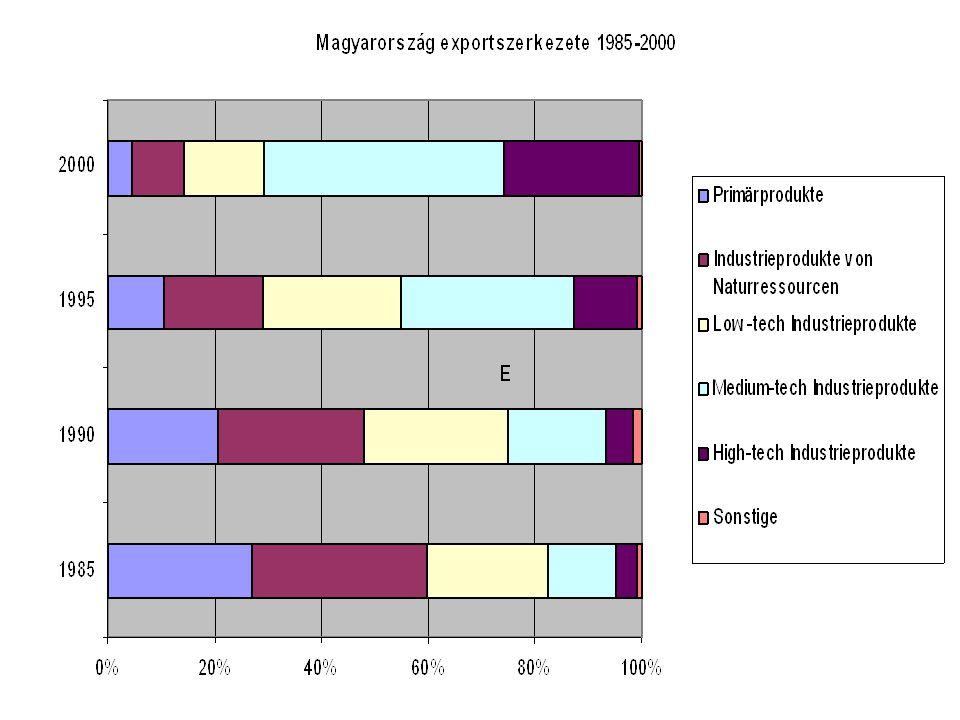 Miért van erre szükség?(2) Európa-szerte finanszírozhatatlan a közszféra, nálunk is: •ellehetetlenülne a nyugdíjrendszer •finanszírozhatatlanná válnának az egészségügy költségei •szükséges és indokolt a felsőoktatásban a tandíj További probléma Magyarországon: •a fekete jövedelmek miatt adóreform kell