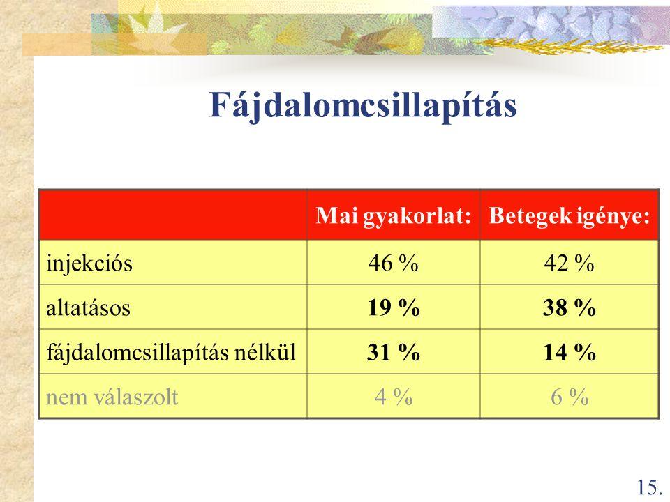 15. Fájdalomcsillapítás Mai gyakorlat:Betegek igénye: injekciós46 %42 % altatásos19 %38 % fájdalomcsillapítás nélkül31 %14 % nem válaszolt4 %6 %