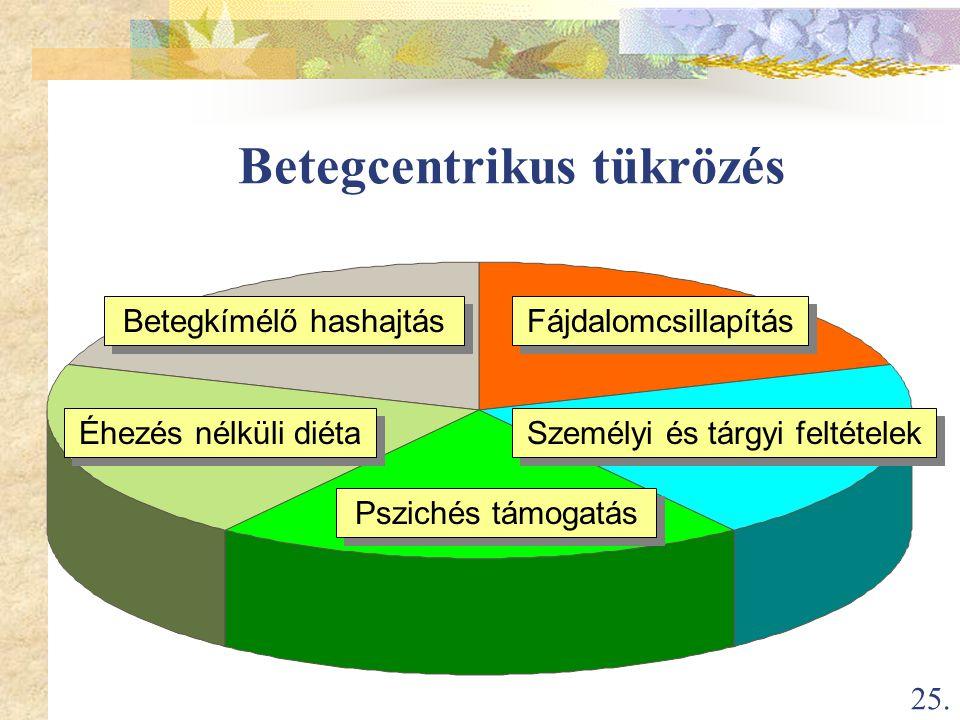 25. Betegcentrikus tükrözés Fájdalomcsillapítás Pszichés támogatás Betegkímélő hashajtás Éhezés nélküli diéta Személyi és tárgyi feltételek