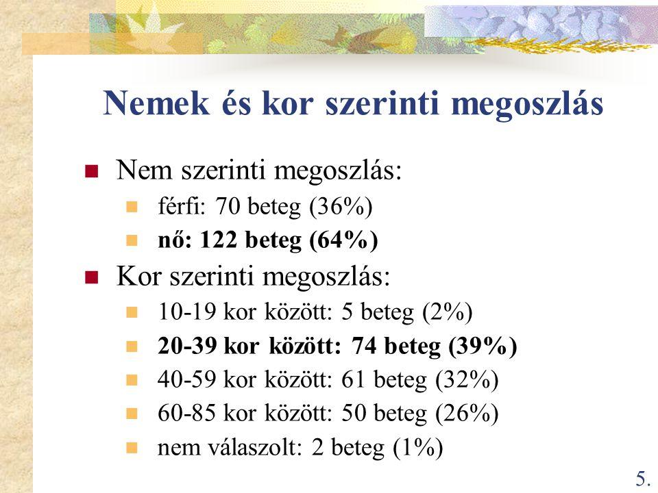 5. Nemek és kor szerinti megoszlás  Nem szerinti megoszlás:  férfi: 70 beteg (36%)  nő: 122 beteg (64%)  Kor szerinti megoszlás:  10-19 kor közöt