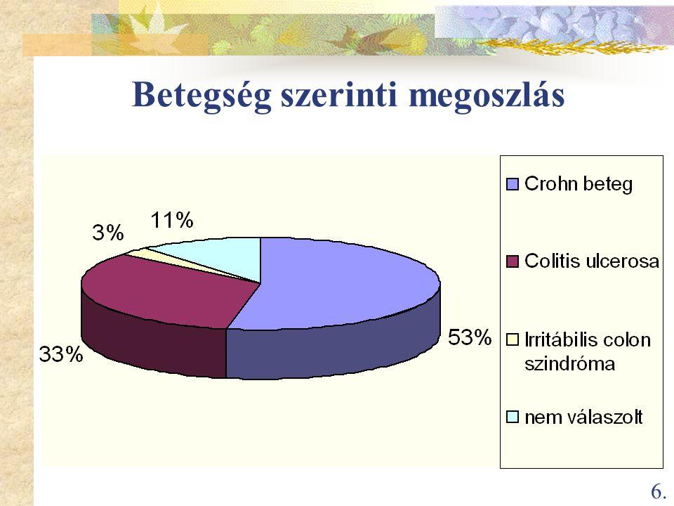 6. Betegség szerinti megoszlás