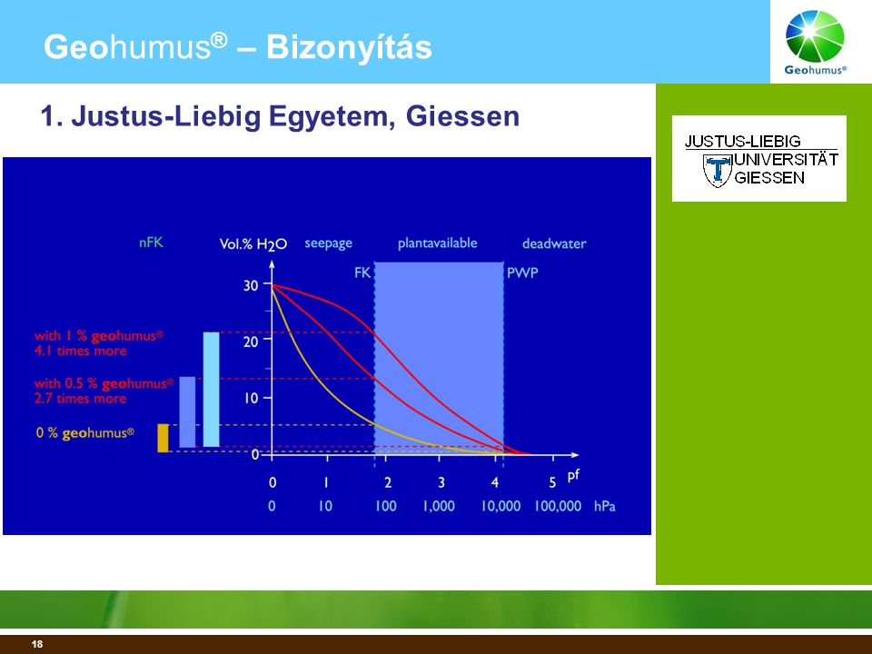 18 Geohumus ® – Bizonyítás 1. Justus-Liebig Egyetem, Giessen