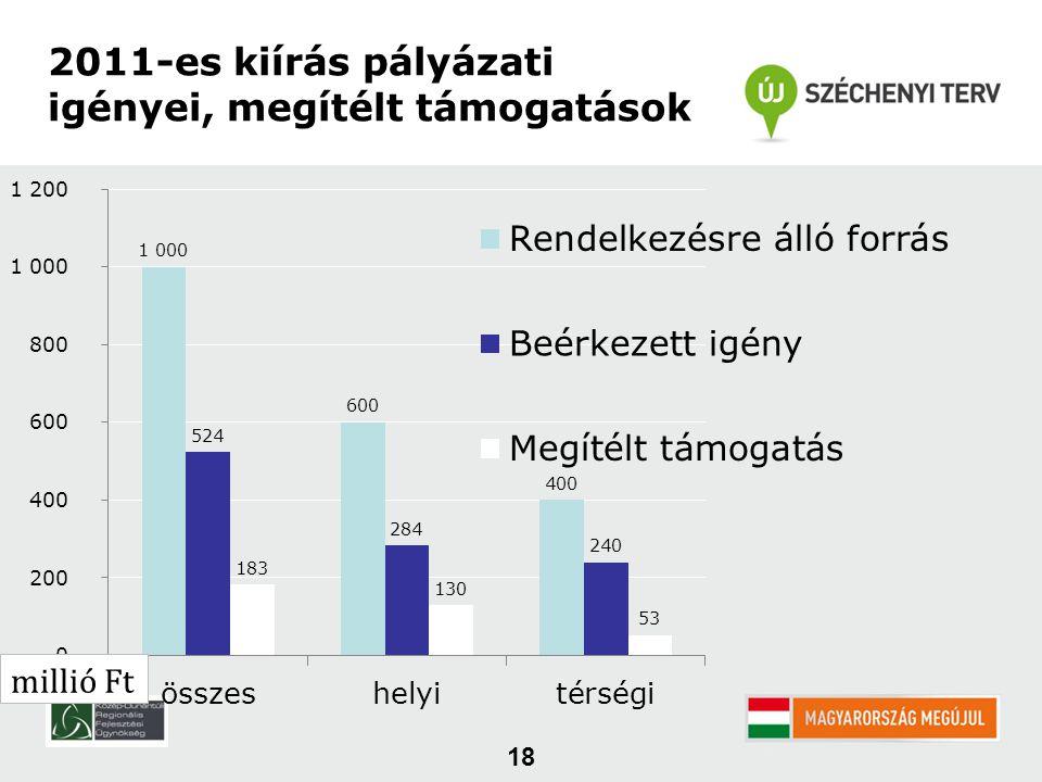 18 2011-es kiírás pályázati igényei, megítélt támogatások millió Ft