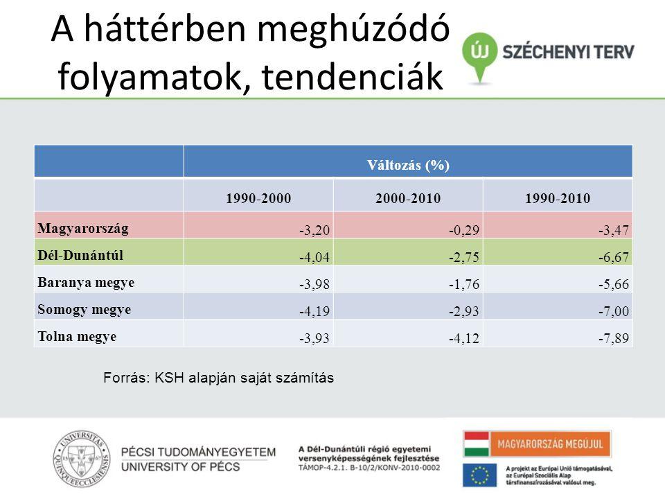 A háttérben meghúzódó folyamatok, tendenciák Változás (%) 1990-20002000-20101990-2010 Magyarország -3,20-0,29-3,47 Dél-Dunántúl -4,04-2,75-6,67 Barany