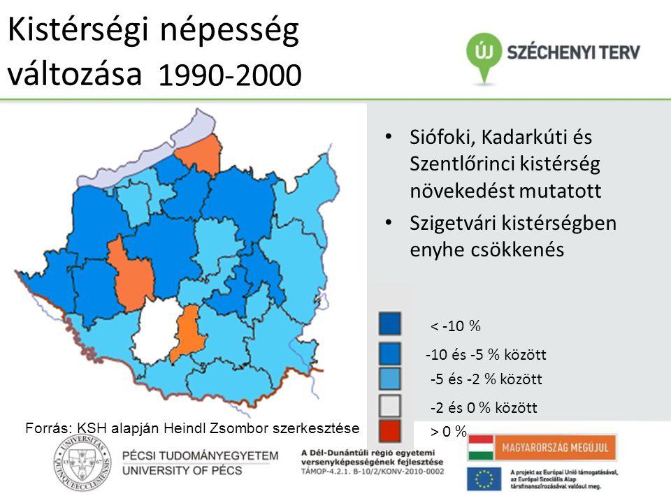 1990-2000 Kistérségi népesség változása • Siófoki, Kadarkúti és Szentlőrinci kistérség növekedést mutatott • Szigetvári kistérségben enyhe csökkenés 2