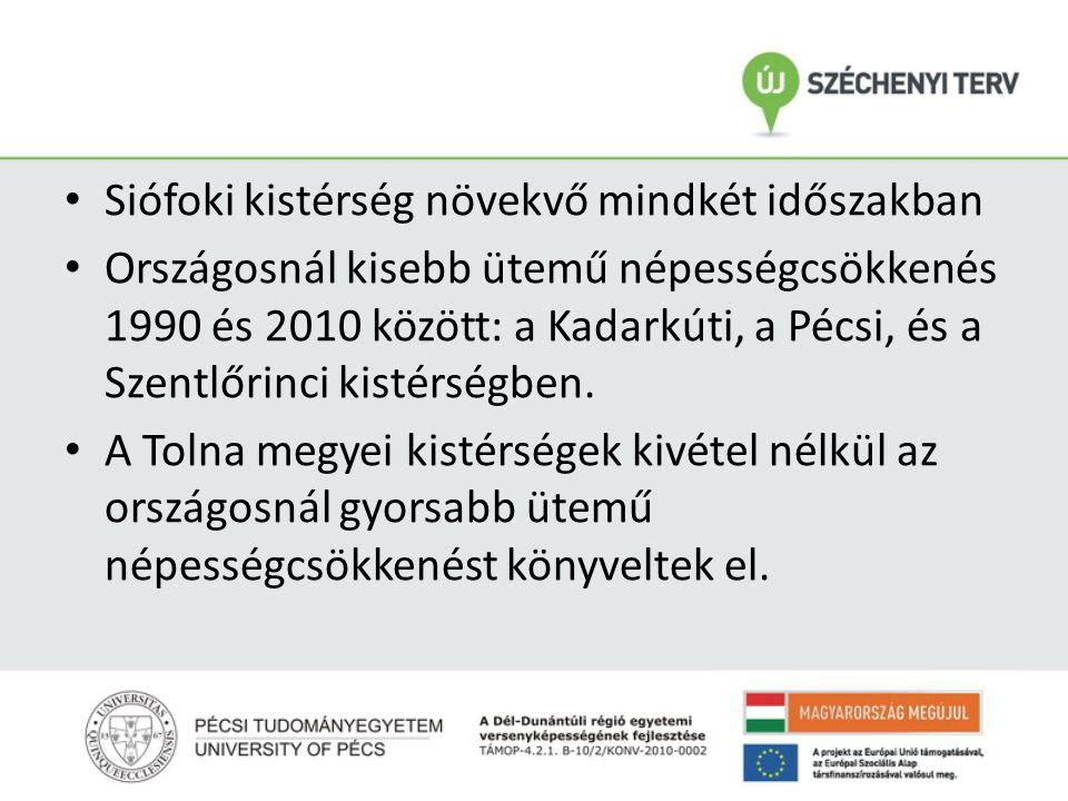 • Siófoki kistérség növekvő mindkét időszakban • Országosnál kisebb ütemű népességcsökkenés 1990 és 2010 között: a Kadarkúti, a Pécsi, és a Szentlőrin
