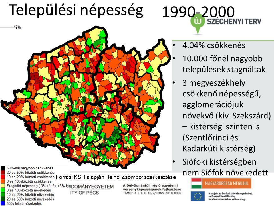 Települési népesség • 4,04% csökkenés • 10.000 főnél nagyobb települések stagnáltak • 3 megyeszékhely csökkenő népességű, agglomerációjuk növekvő (kiv