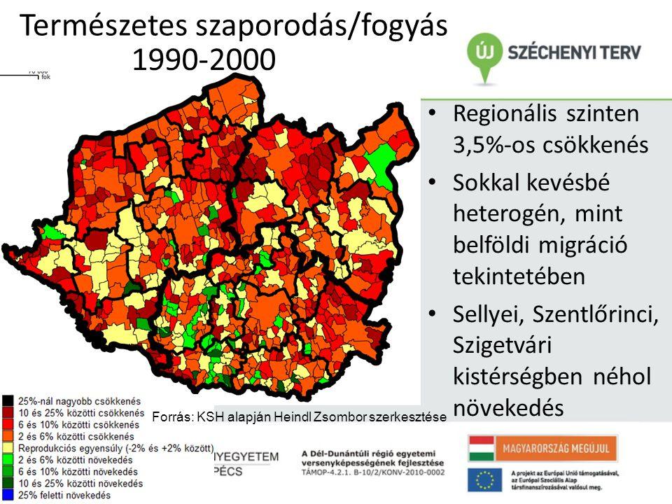 Természetes szaporodás/fogyás • Regionális szinten 3,5%-os csökkenés • Sokkal kevésbé heterogén, mint belföldi migráció tekintetében • Sellyei, Szentl