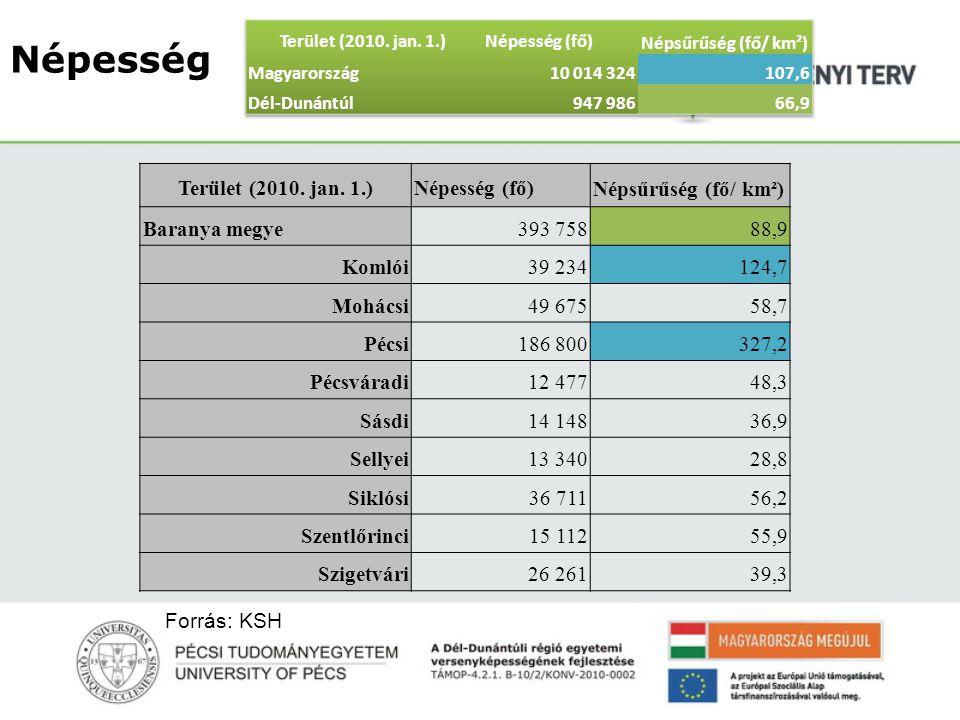 Népesség Terület (2010. jan. 1.)Népesség (fő) Népsűrűség (fő/ km²) Baranya megye 393 75888,9 Komlói 39 234124,7 Mohácsi 49 67558,7 Pécsi 186 800327,2