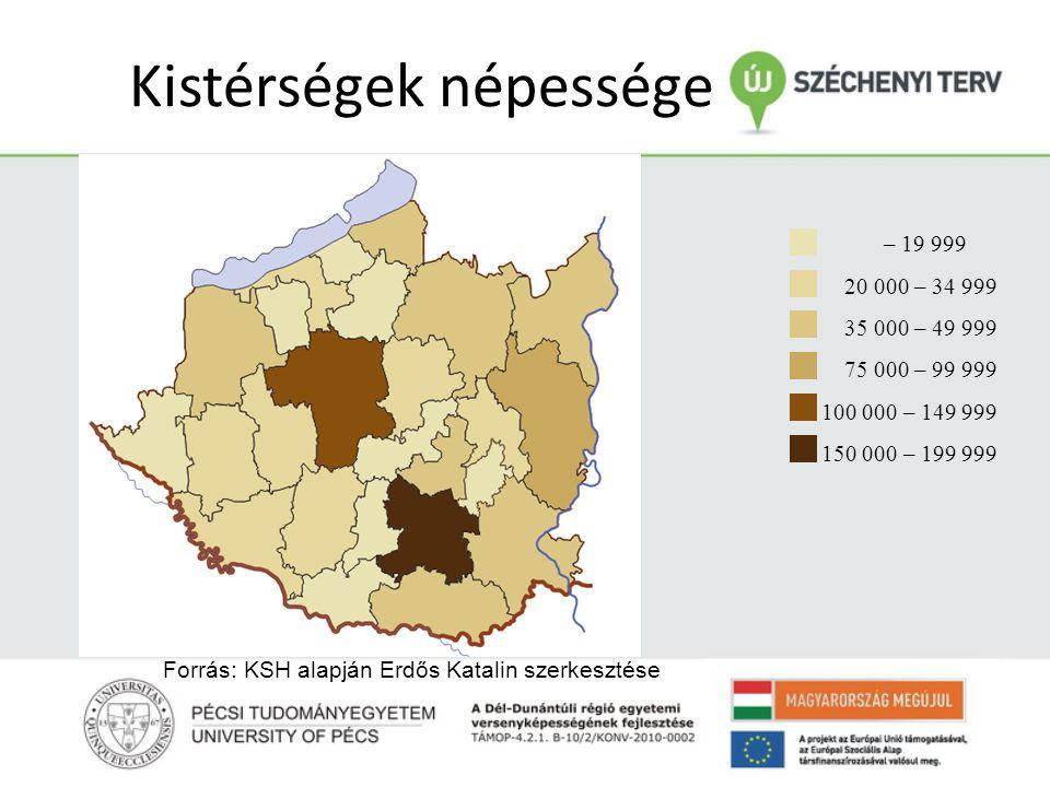 Kistérségek átlagos településnagysága Terület (2010.