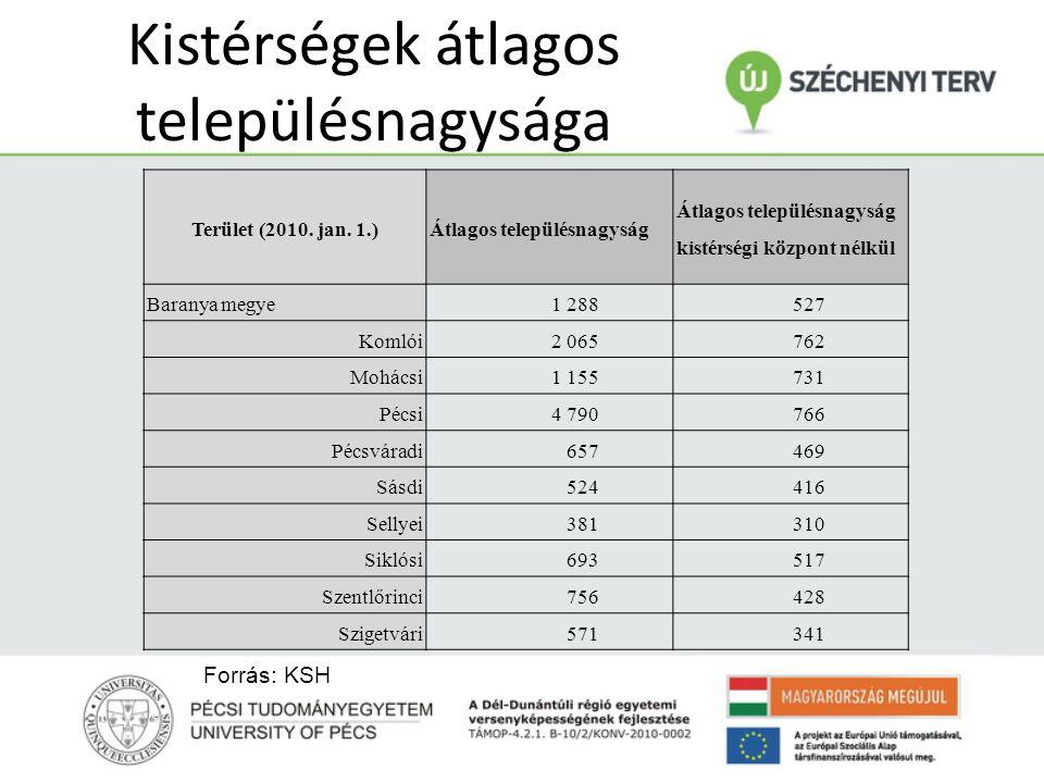 Kistérségek átlagos településnagysága Terület (2010. jan. 1.)Átlagos településnagyság Átlagos településnagyság kistérségi központ nélkül Baranya megye