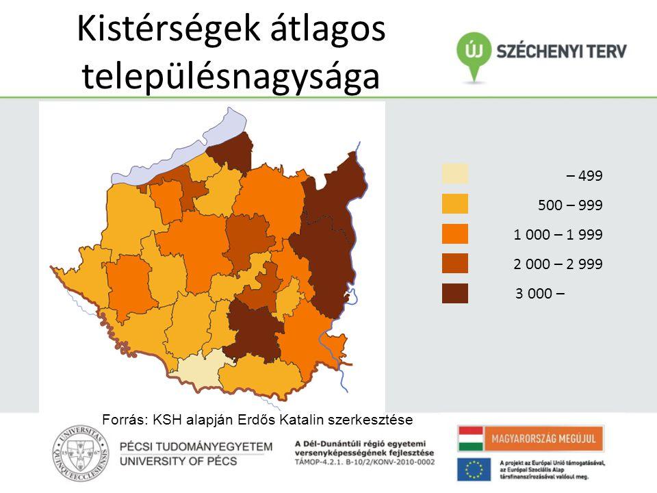 Kistérségek átlagos településnagysága – 499 500 – 999 1 000 – 1 999 2 000 – 2 999 3 000 – Forrás: KSH alapján Erdős Katalin szerkesztése