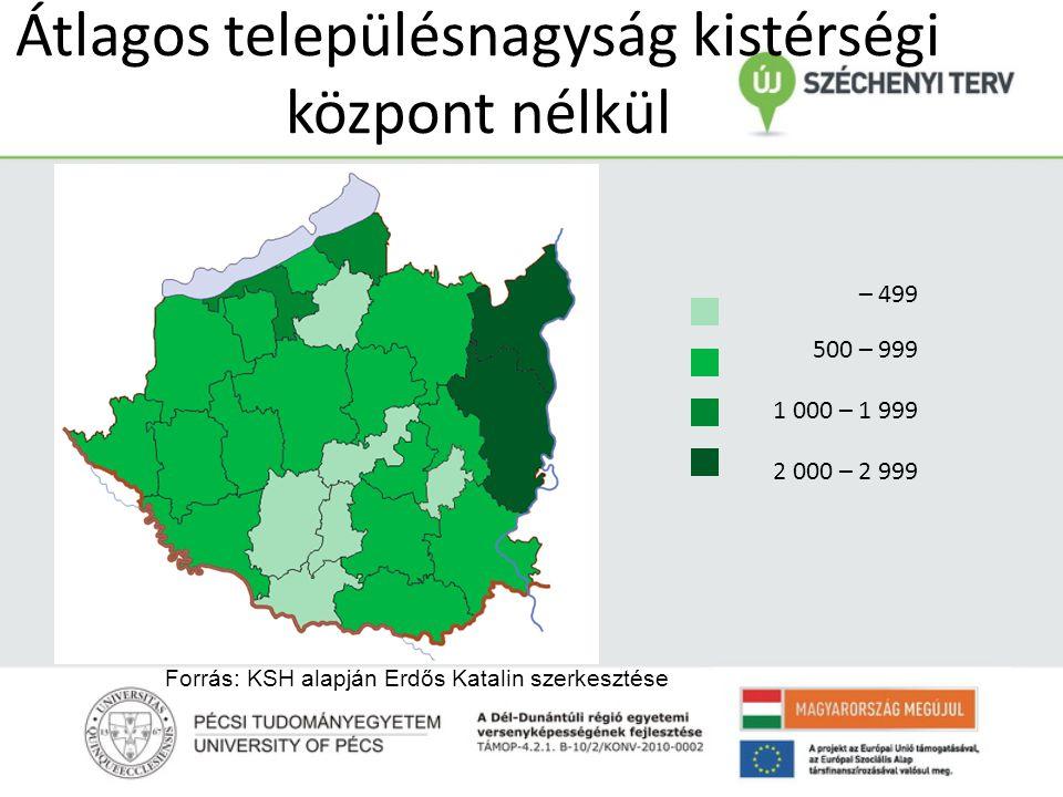 Átlagos településnagyság kistérségi központ nélkül – 499 500 – 999 1 000 – 1 999 2 000 – 2 999 Forrás: KSH alapján Erdős Katalin szerkesztése