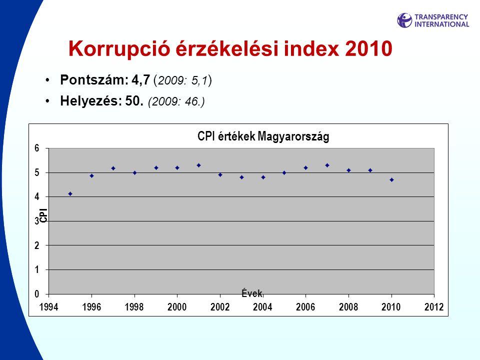 Korrupció érzékelési index 2010 •Pontszám: 4,7 ( 2009: 5,1 ) •Helyezés: 50. (2009: 46.)