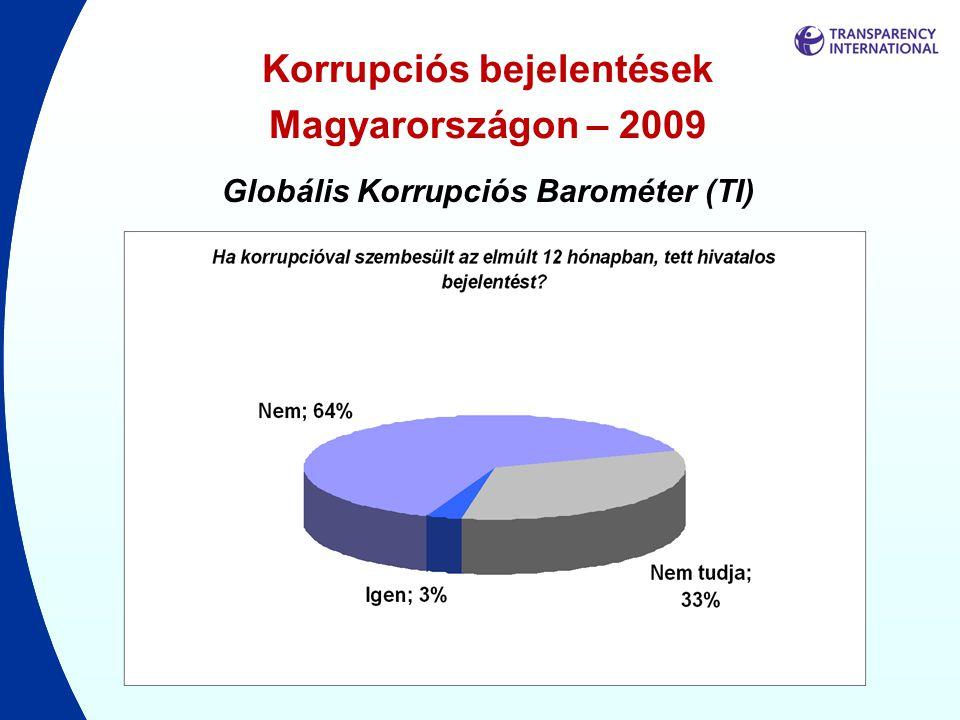 Korrupciós bejelentések Magyarországon – 2009 Globális Korrupciós Barométer (TI)